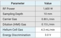 Multi-Element Analysis Using ICP-MS: A Look at Heavy Metals Testing