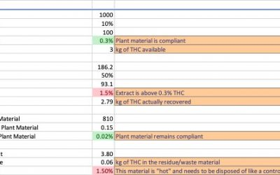 THC Remediation of HempExtracts